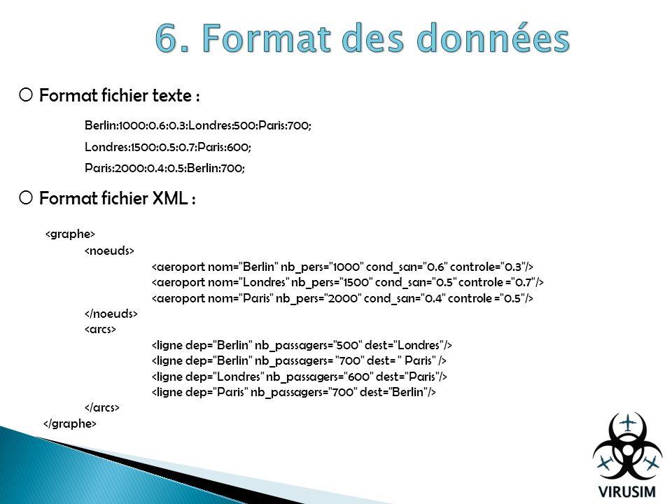 Format fichier texte : Berlin:1000:0.6:0.3:Londres:500:Paris:700; Londres:1500:0.5:0.7:Paris:600; Paris:2000:0.4:0.5:Berlin:700; Format fichier XML :