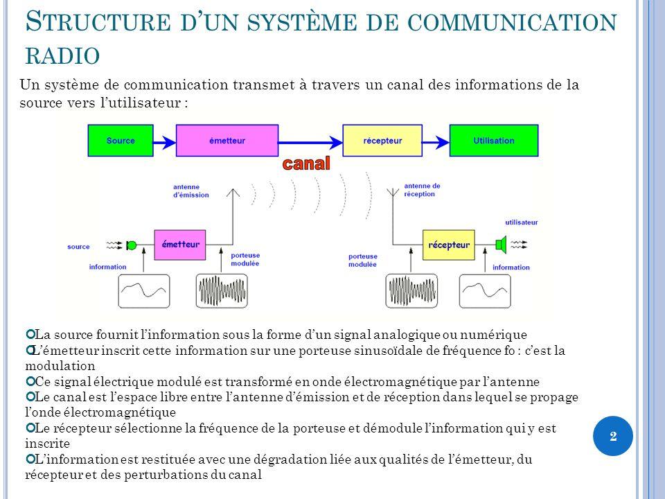 2 S TRUCTURE D UN SYSTÈME DE COMMUNICATION RADIO La source fournit linformation sous la forme dun signal analogique ou numérique Lémetteur inscrit cette information sur une porteuse sinusoïdale de fréquence fo : cest la modulation Ce signal électrique modulé est transformé en onde électromagnétique par lantenne Le canal est lespace libre entre lantenne démission et de réception dans lequel se propage londe électromagnétique Le récepteur sélectionne la fréquence de la porteuse et démodule linformation qui y est inscrite Linformation est restituée avec une dégradation liée aux qualités de lémetteur, du récepteur et des perturbations du canal Un système de communication transmet à travers un canal des informations de la source vers lutilisateur :