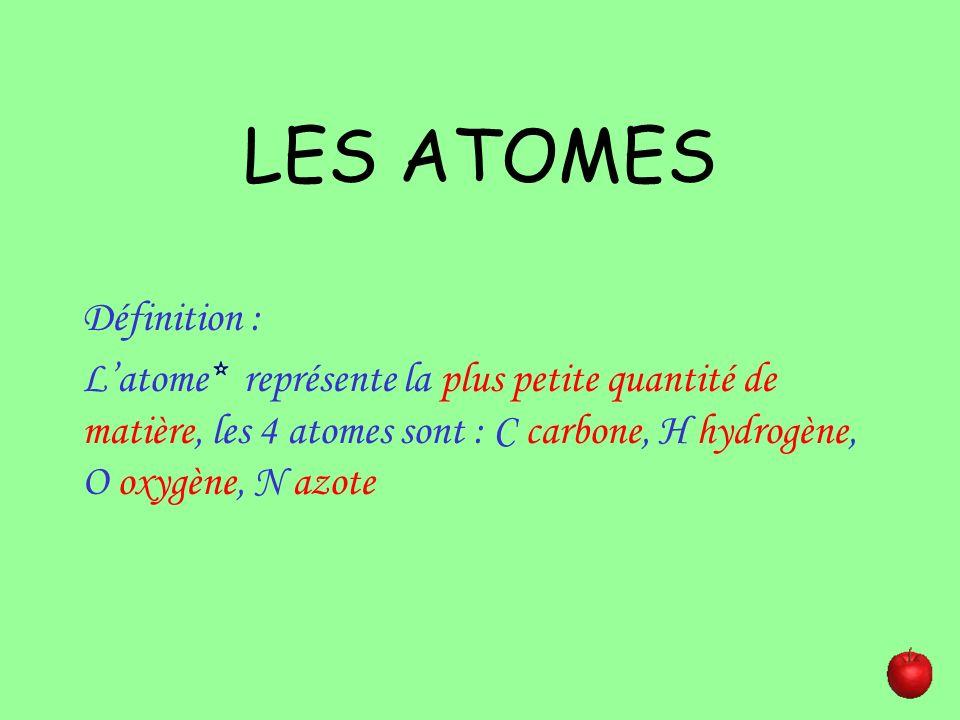 LES ATOMES Définition : Latome* représente la plus petite quantité de matière, les 4 atomes sont : C carbone, H hydrogène, O oxygène, N azote