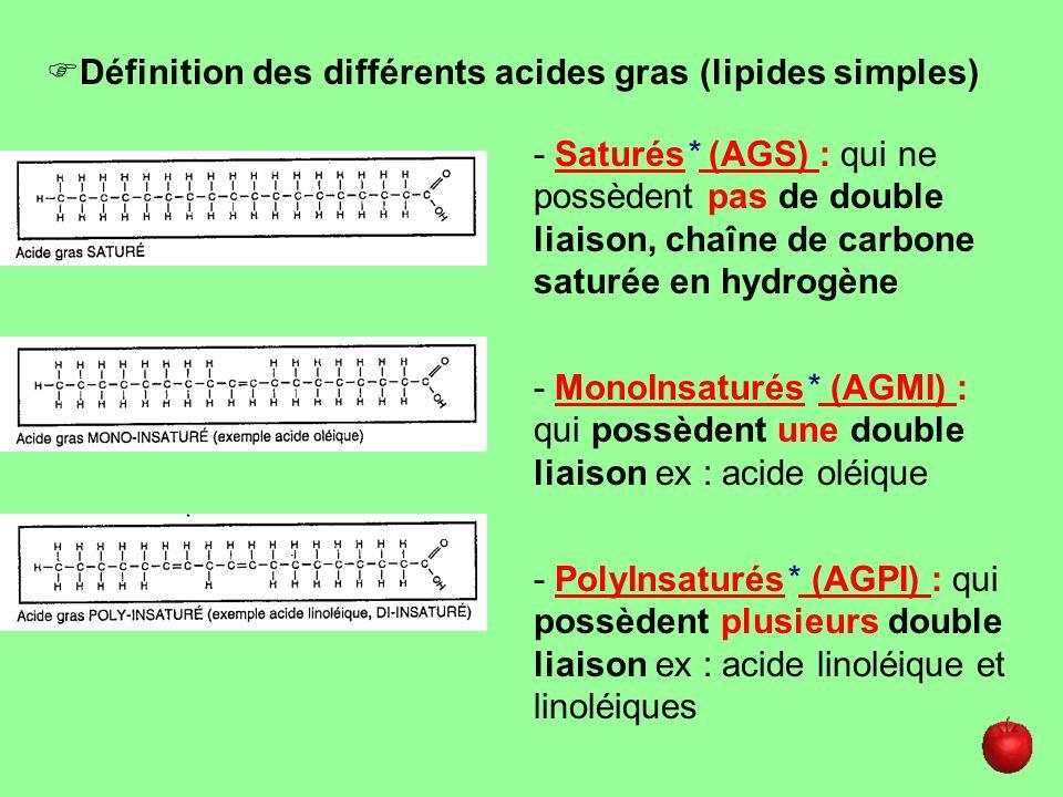 - Saturés* (AGS) : qui ne possèdent pas de double liaison, chaîne de carbone saturée en hydrogène - MonoInsaturés* (AGMI) : qui possèdent une double l
