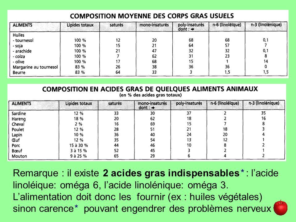 Remarque : il existe 2 acides gras indispensables* : lacide linoléique: oméga 6, lacide linolénique: oméga 3. Lalimentation doit donc les fournir (ex