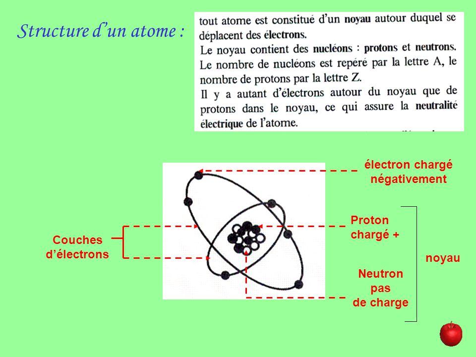Représentation: H Z=1O Z=8 N Z=7 C Z=6 Doublet délectrons non réactifs Électron seul réactif, il peut sassocier à un électron seul sur un autre atome : formation dune liaison chimique aboutissant à la création dune molécule