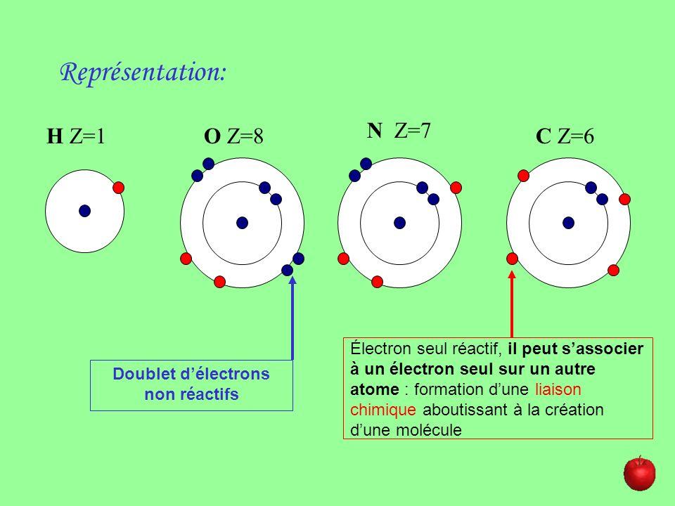 Représentation: H Z=1O Z=8 N Z=7 C Z=6 Doublet délectrons non réactifs Électron seul réactif, il peut sassocier à un électron seul sur un autre atome