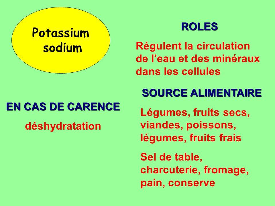 Potassium sodium ROLES Régulent la circulation de leau et des minéraux dans les cellules SOURCE ALIMENTAIRE Légumes, fruits secs, viandes, poissons, l
