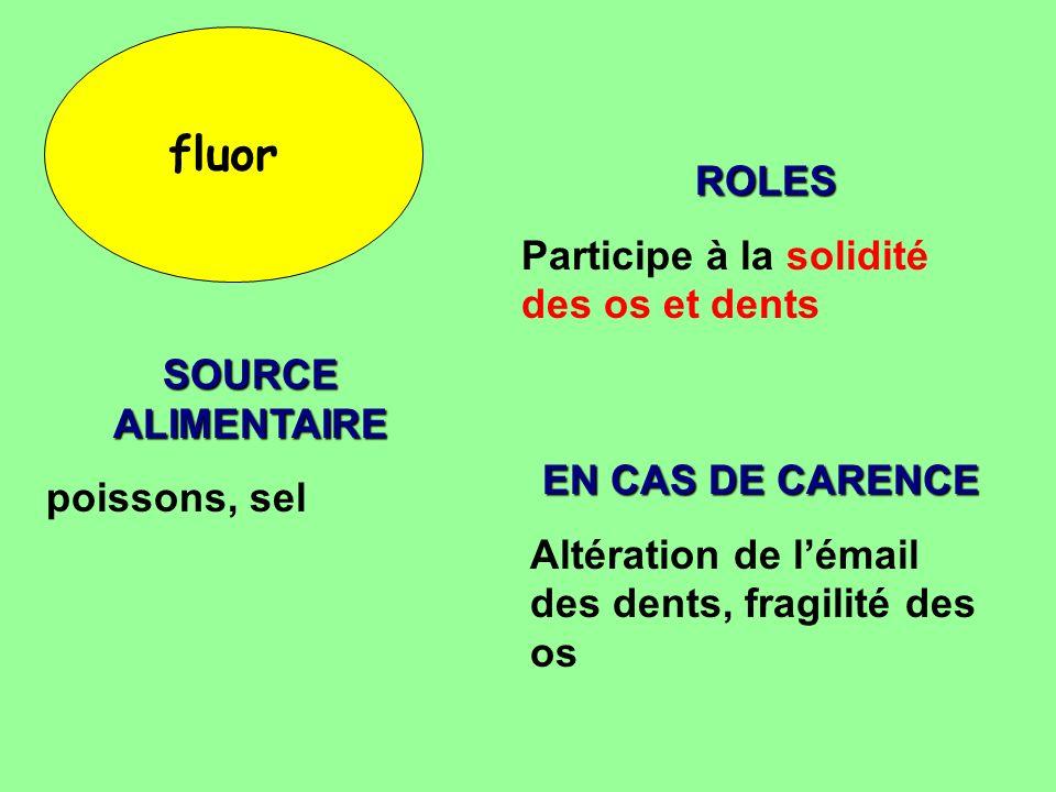fluor ROLES Participe à la solidité des os et dents SOURCE ALIMENTAIRE poissons, sel EN CAS DE CARENCE Altération de lémail des dents, fragilité des o