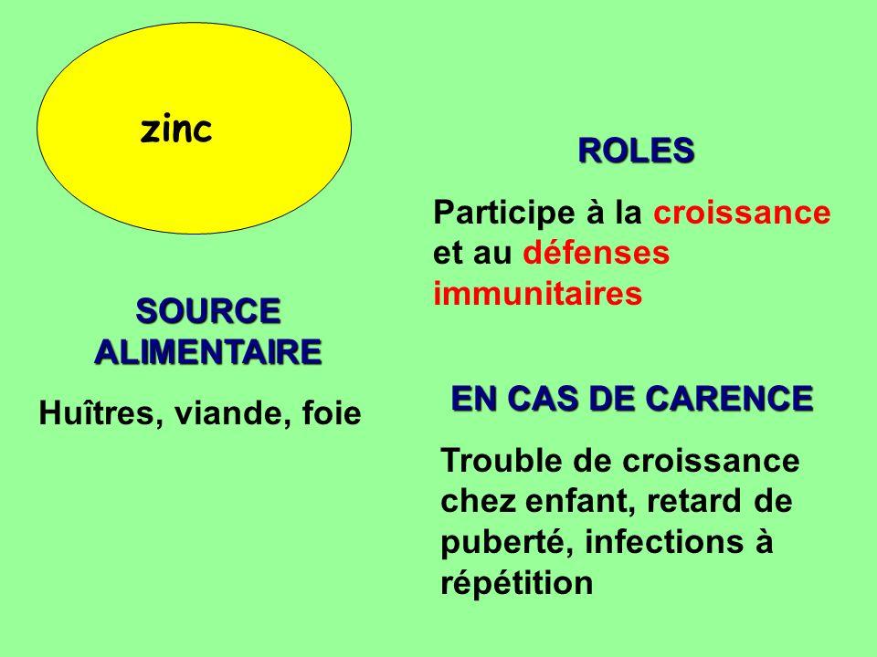zinc ROLES Participe à la croissance et au défenses immunitaires SOURCE ALIMENTAIRE Huîtres, viande, foie EN CAS DE CARENCE Trouble de croissance chez