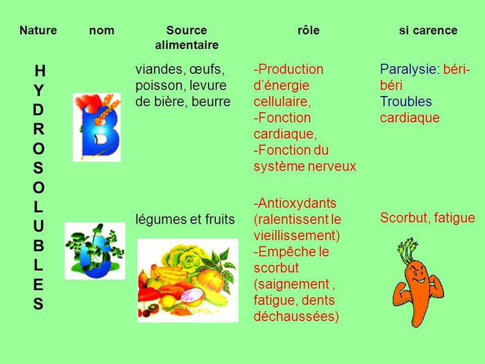 NaturenomSource alimentaire rôlesi carence HYDROSOLUBLES HYDROSOLUBLES viandes, œufs, poisson, levure de bière, beurre -Production dénergie cellulaire