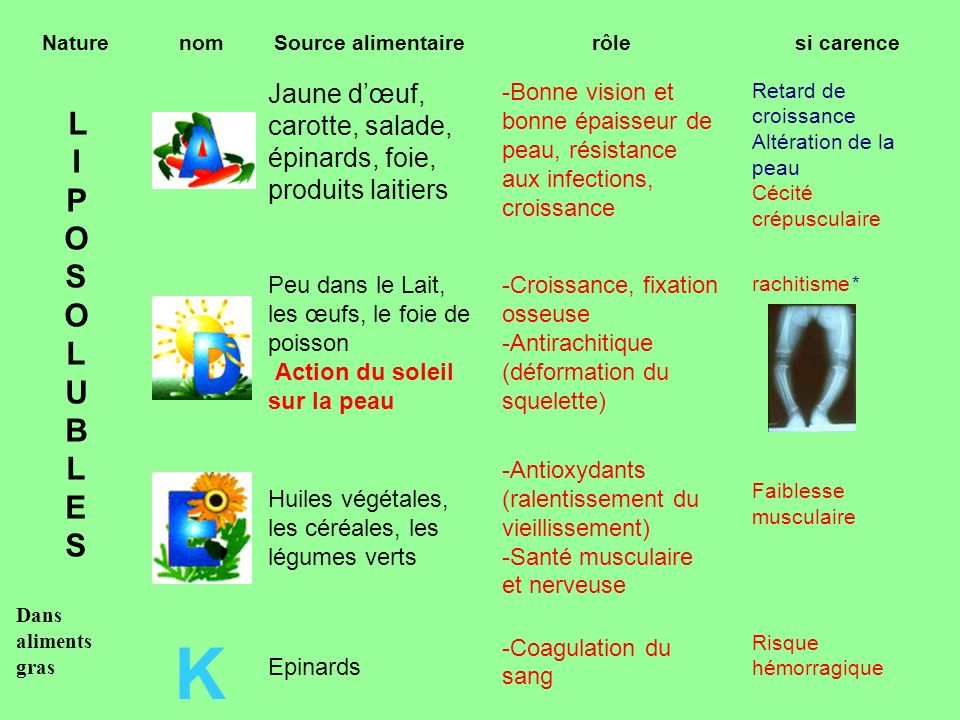 NaturenomSource alimentairerôlesi carence L I P O S O L U B L E S Dans aliments gras Jaune dœuf, carotte, salade, épinards, foie, produits laitiers -B