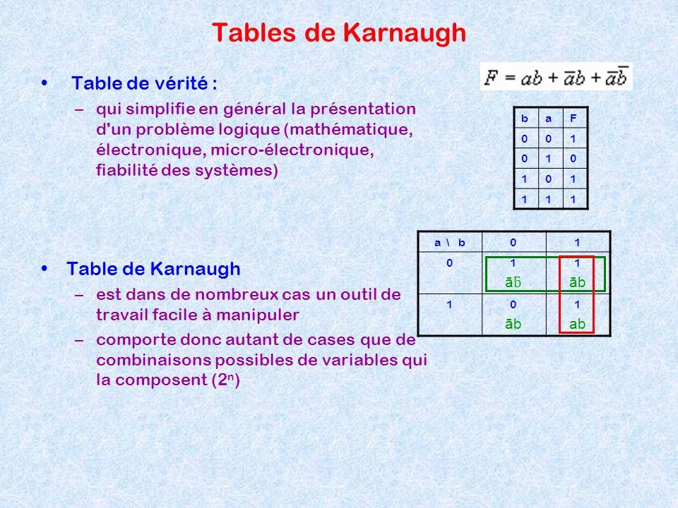 Tables de Karnaugh Table de vérité : –qui simplifie en général la présentation d'un problème logique (mathématique, électronique, micro-électronique,