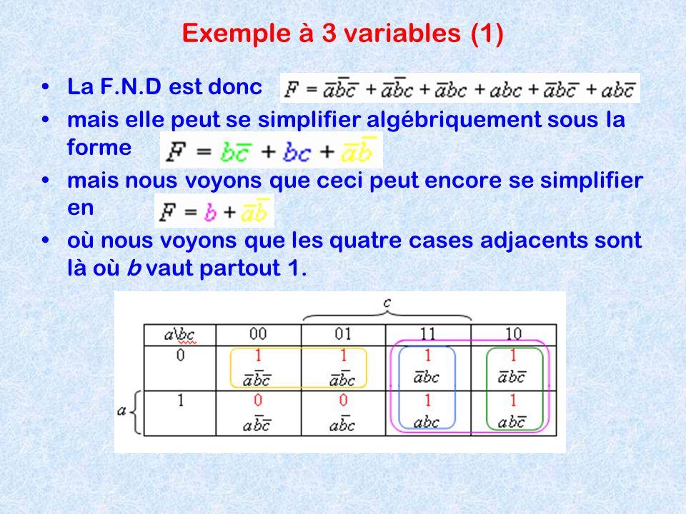 Exemple à 3 variables (1) La F.N.D est donc mais elle peut se simplifier algébriquement sous la forme mais nous voyons que ceci peut encore se simplif