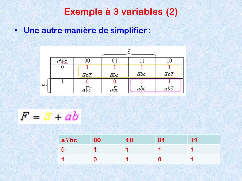 Exemple à 3 variables (2) Une autre manière de simplifier : a \ bc00100111 01111 10101
