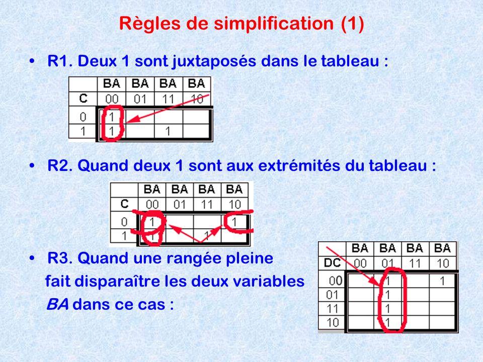 Règles de simplification (1) R1. Deux 1 sont juxtaposés dans le tableau : R2. Quand deux 1 sont aux extrémités du tableau : R3. Quand une rangée plein