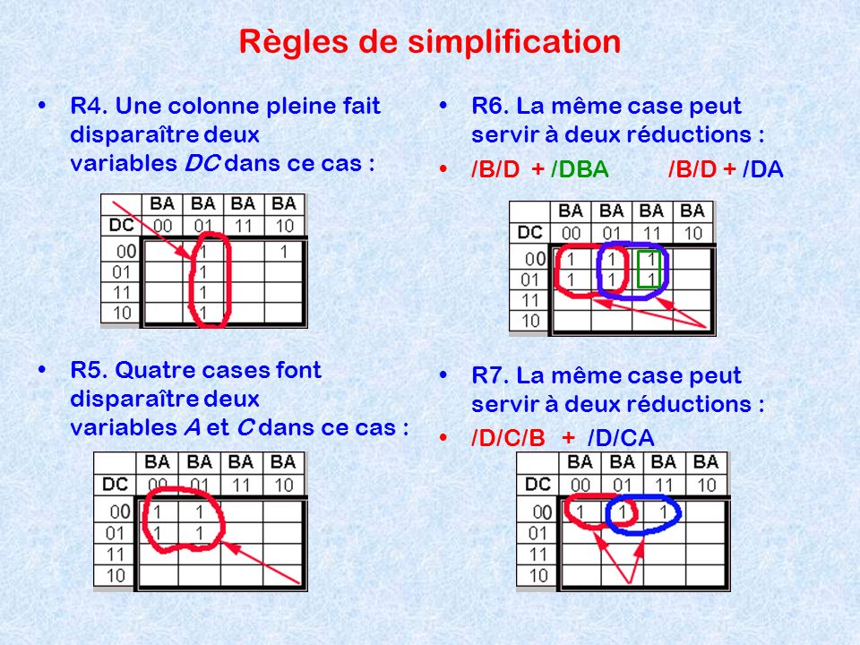 Règles de simplification R4. Une colonne pleine fait disparaître deux variables DC dans ce cas : R5. Quatre cases font disparaître deux variables A et