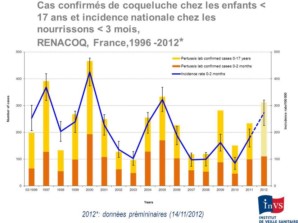 Cas confirmés de coqueluche chez les enfants < 17 ans et incidence nationale chez les nourrissons < 3 mois, RENACOQ, France,1996 -2012 * 2012*: donnée