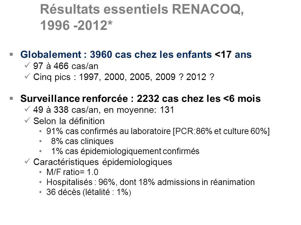 Résultats essentiels RENACOQ, 1996 -2012* Globalement : 3960 cas chez les enfants <17 ans 97 à 466 cas/an Cinq pics : 1997, 2000, 2005, 2009 ? 2012 ?