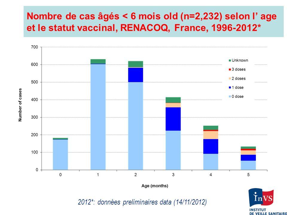 Nombre de cas âgés < 6 mois old (n=2,232) selon l age et le statut vaccinal, RENACOQ, France, 1996-2012* 2012*: données preliminaires data (14/11/2012
