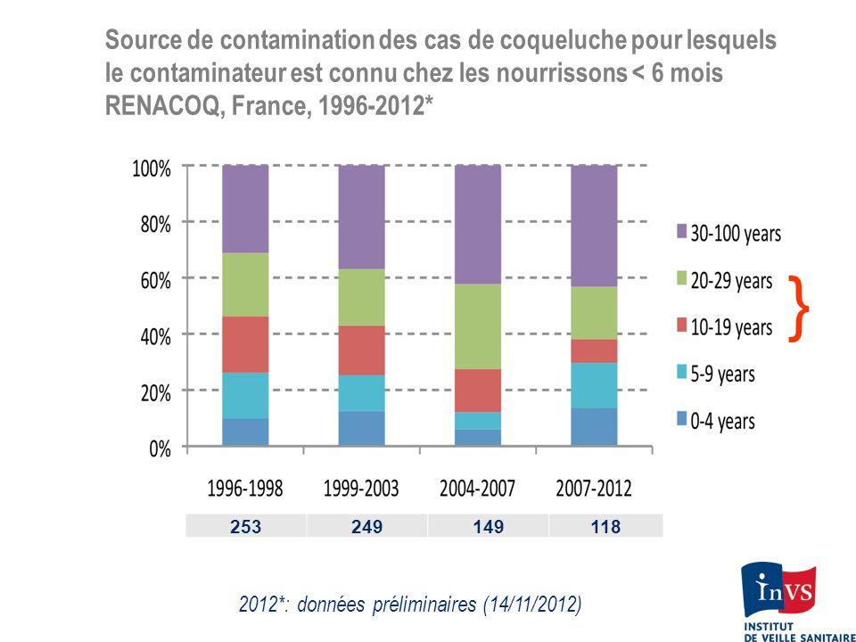 Source de contamination des cas de coqueluche pour lesquels le contaminateur est connu chez les nourrissons < 6 mois RENACOQ, France, 1996-2012* 25324