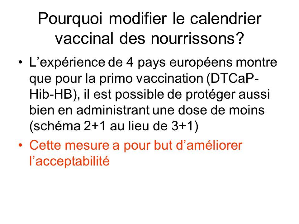 Pourquoi modifier le calendrier vaccinal des nourrissons? Lexpérience de 4 pays européens montre que pour la primo vaccination (DTCaP- Hib-HB), il est