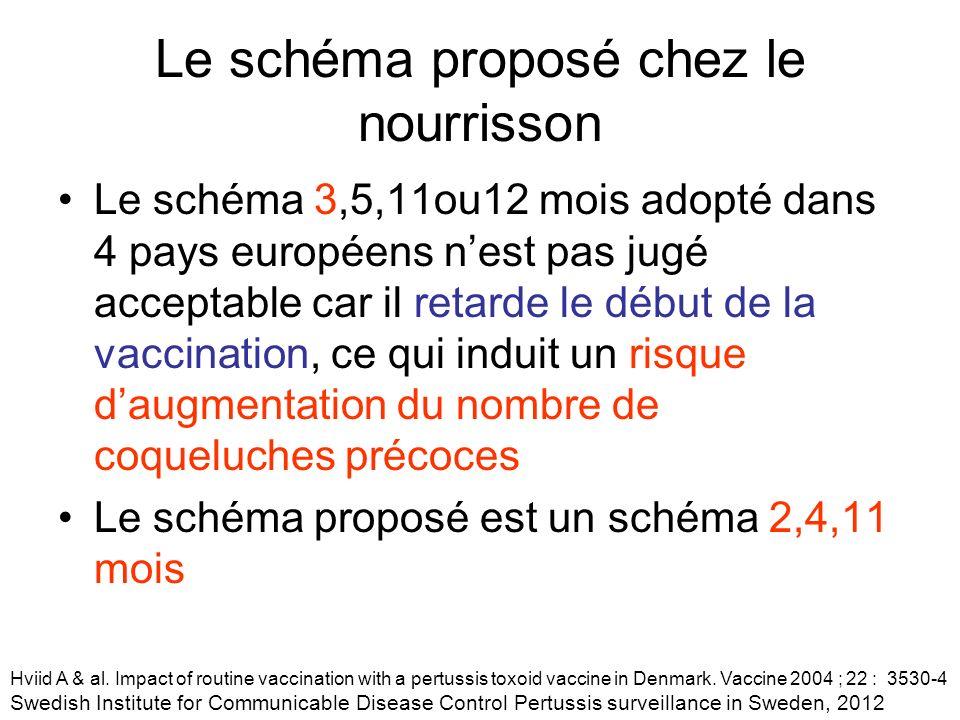 Le schéma proposé chez le nourrisson Le schéma 3,5,11ou12 mois adopté dans 4 pays européens nest pas jugé acceptable car il retarde le début de la vac
