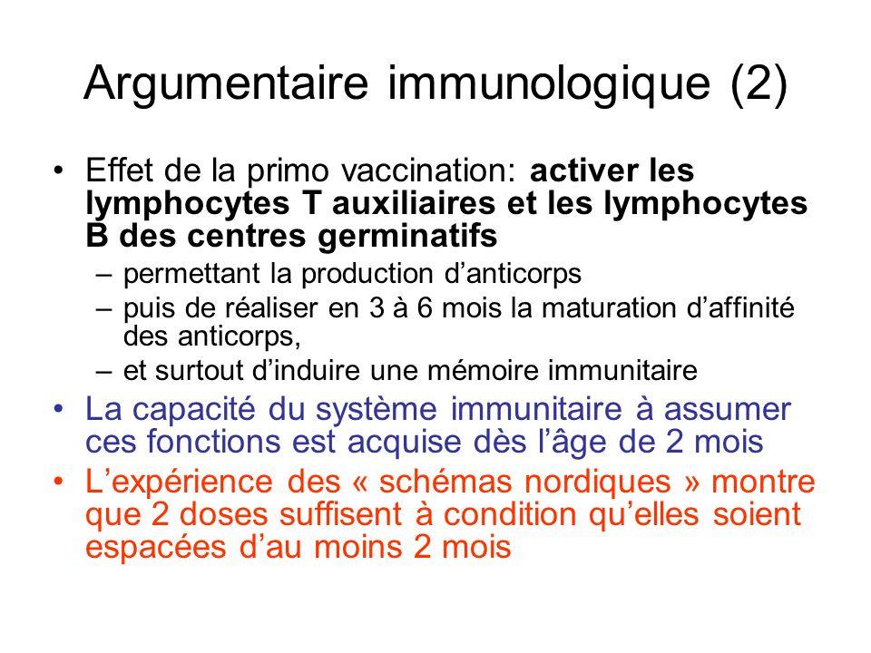 Argumentaire immunologique (2) Effet de la primo vaccination: activer les lymphocytes T auxiliaires et les lymphocytes B des centres germinatifs –perm