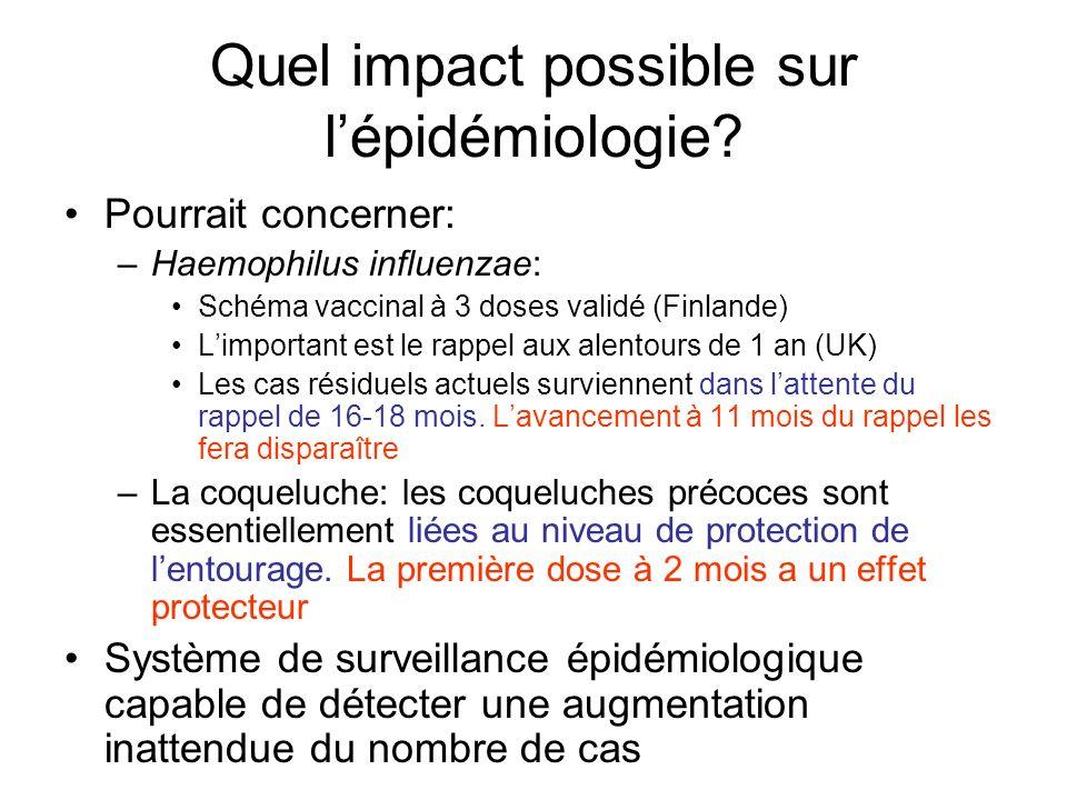 Quel impact possible sur lépidémiologie? Pourrait concerner: –Haemophilus influenzae: Schéma vaccinal à 3 doses validé (Finlande) Limportant est le ra
