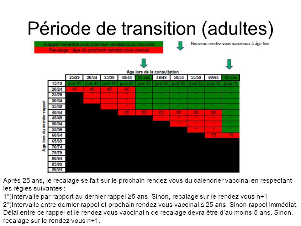 Période de transition (adultes) Après 25 ans, le recalage se fait sur le prochain rendez vous du calendrier vaccinal en respectant les règles suivante