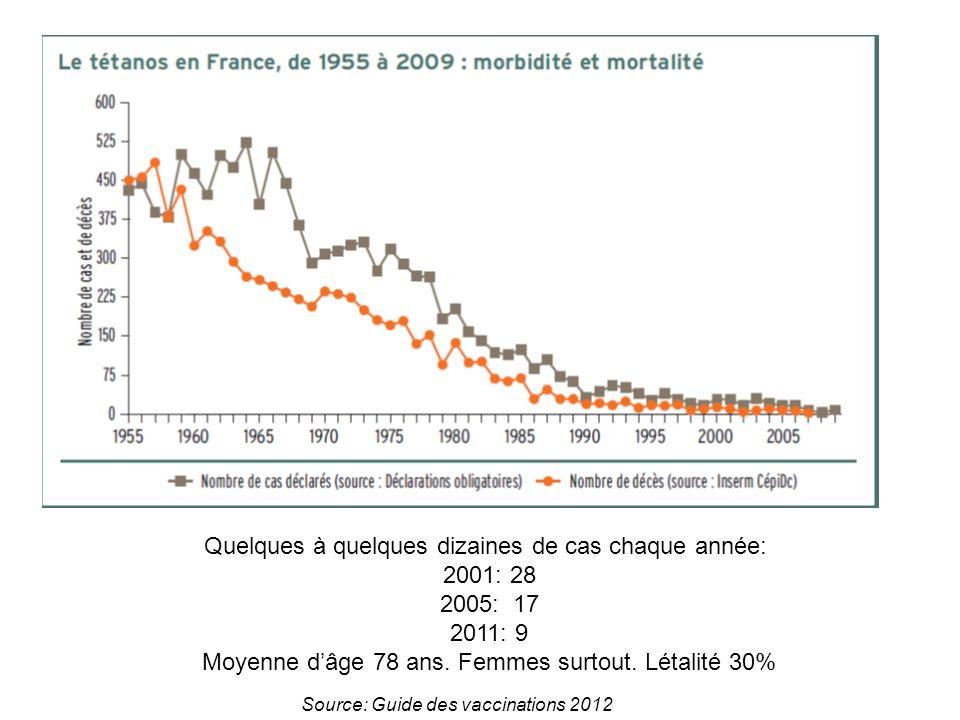 Source: Guide des vaccinations 2012 Quelques à quelques dizaines de cas chaque année: 2001: 28 2005: 17 2011: 9 Moyenne dâge 78 ans. Femmes surtout. L