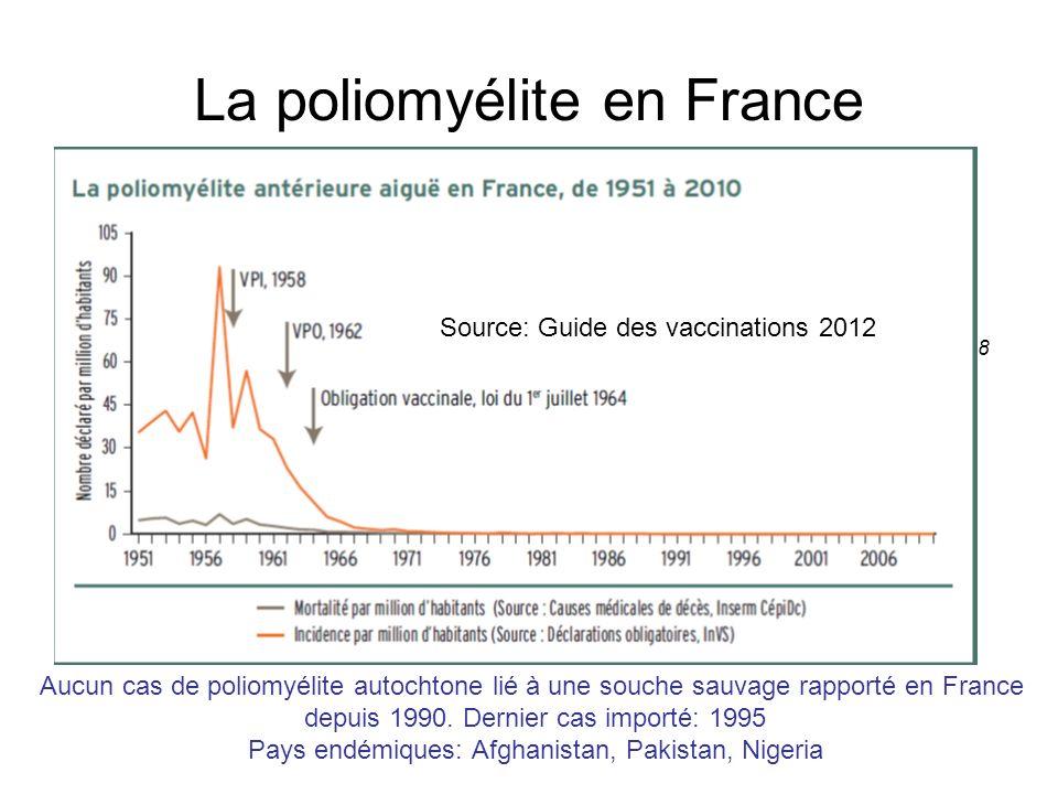 La poliomyélite en France Aucun cas de poliomyélite autochtone lié à une souche sauvage rapporté en France depuis 1990. Dernier cas importé: 1995 Pays
