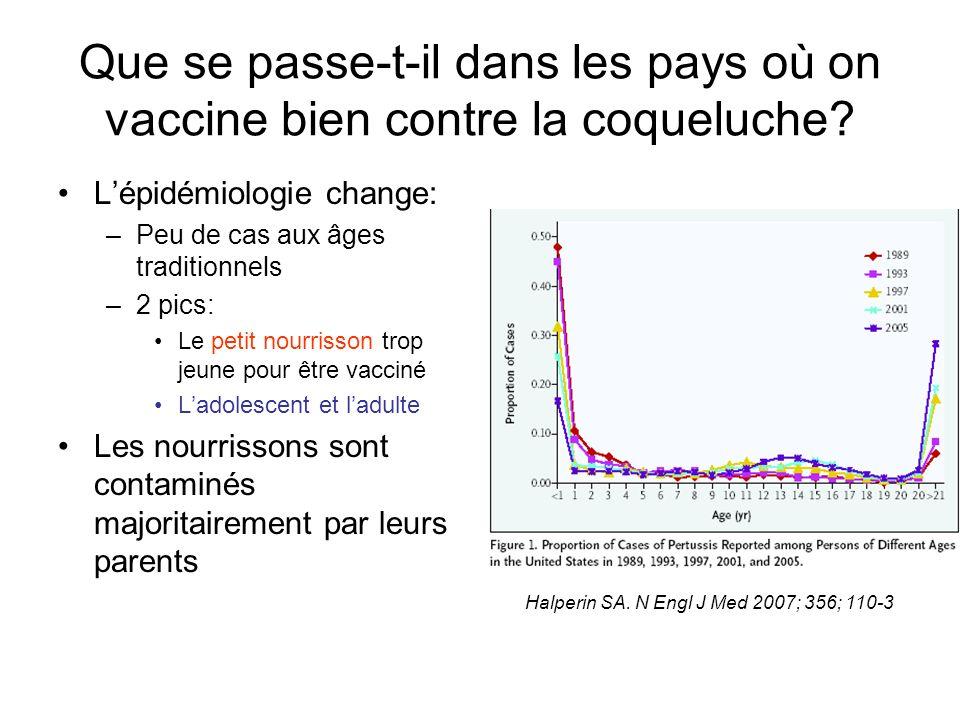 Que se passe-t-il dans les pays où on vaccine bien contre la coqueluche? Lépidémiologie change: –Peu de cas aux âges traditionnels –2 pics: Le petit n