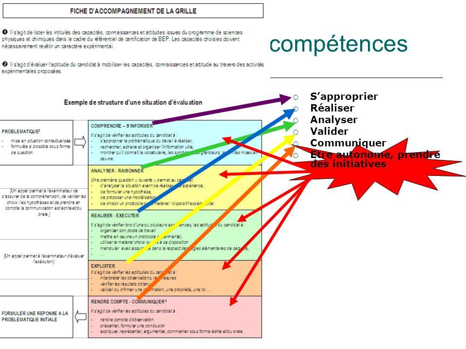 Le CCF bac pro et les compétences Sapproprier Réaliser Analyser Valider Communiquer Etre autonome, prendre des initiatives