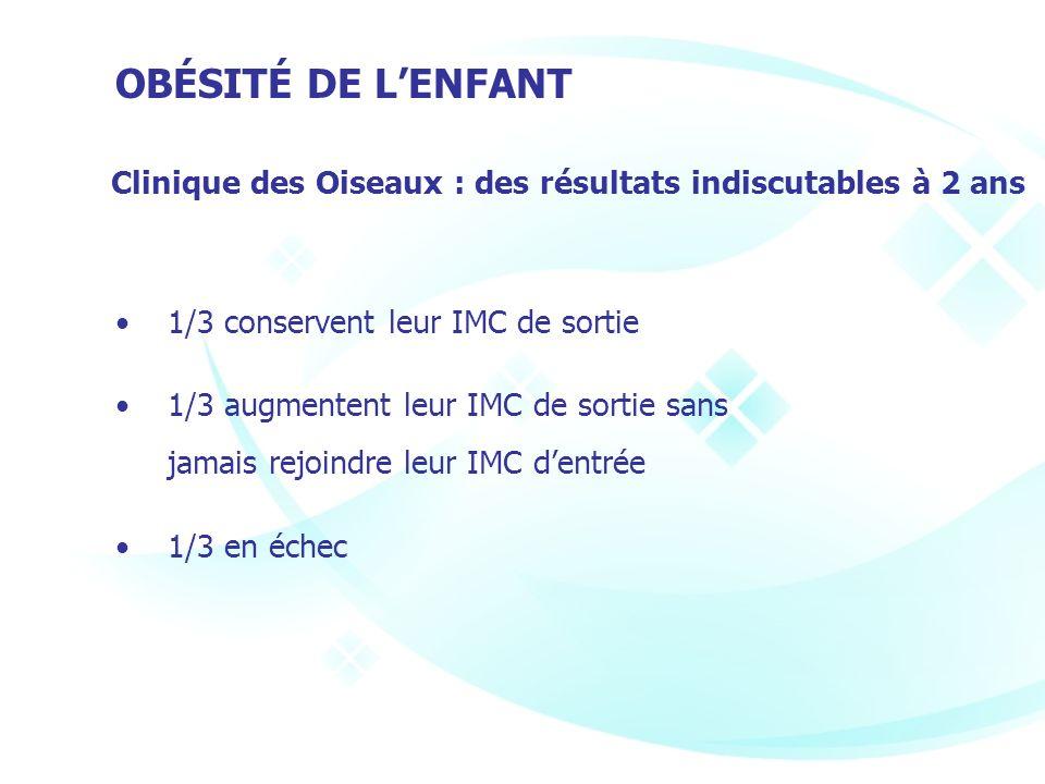OBÉSITÉ DE LENFANT Clinique des Oiseaux : des résultats indiscutables à 2 ans 1/3 conservent leur IMC de sortie 1/3 augmentent leur IMC de sortie sans