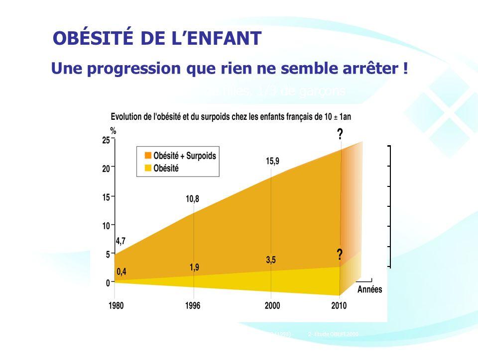 Une progression que rien ne semble arrêter ! Ref: 1- VOL S, TICHET J, ROLLAND-CACHERA MF. AFERO (1998) - 2- Étude OBEPI 2000 Obésité infantile : 2/3 d