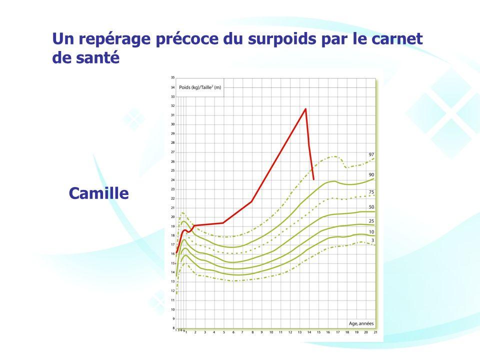 Un repérage précoce du surpoids par le carnet de santé Camille