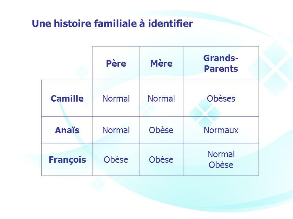 PèreMère Grands- Parents CamilleNormal Obèses AnaïsNormalObèseNormaux FrançoisObèse Normal Obèse Une histoire familiale à identifier