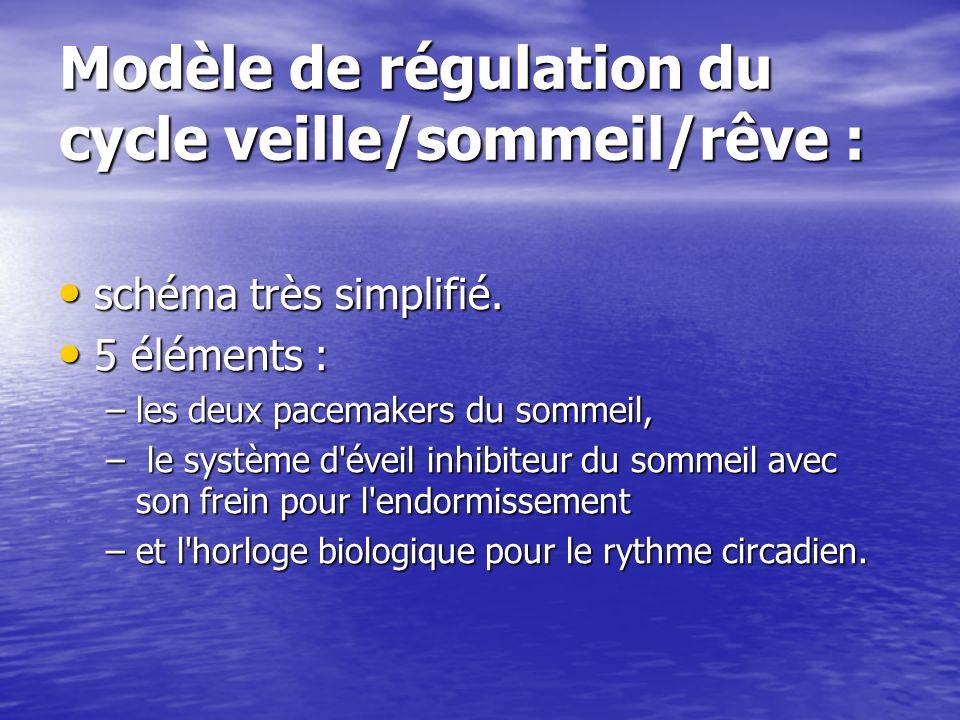 Modèle de régulation du cycle veille/sommeil/rêve : schéma très simplifié. schéma très simplifié. 5 éléments : 5 éléments : –les deux pacemakers du so