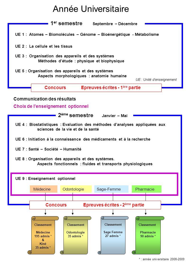 Organisation Pédagogique Unités denseignementDisciplines Cours (h) TD (h) UE 1 : Atomes – Biomolécules Génome Bioénergétique Métabolisme Chimie : atomes, réactions, fonctions chimiques316 Biochimie : biomolécules, bio-énergétique et introduction aux métabolismes 283 Biologie Moléculaire : structure, fonctions, et expression du génome 184 UE 2 : La cellule et les tissusBiologie cellulaire4612 Histologie146 Biologie du développement et de la reproduction102 UE 3 : Organisation des appareils et des systèmes.