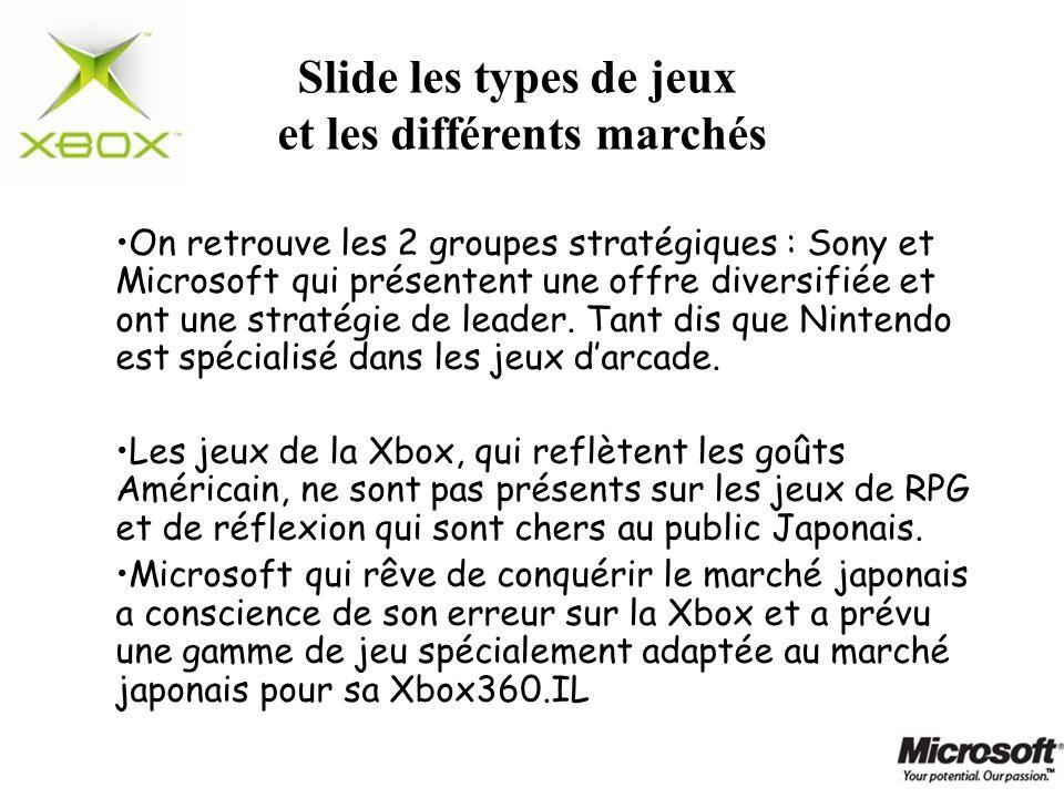 On retrouve les 2 groupes stratégiques : Sony et Microsoft qui présentent une offre diversifiée et ont une stratégie de leader. Tant dis que Nintendo