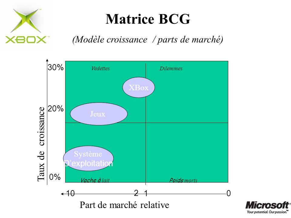 Matrice BCG (Modèle croissance / parts de marché) Taux de croissance Part de marché relative 0% 20% VedettesDilemmes Vache à lait Poids morts 0110 30%