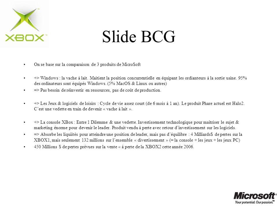 Slide BCG On se base sur la comparaison de 3 produits de Micro$oft +> Windows : la vache à lait. Maitient la position concurrentielle en équipant les