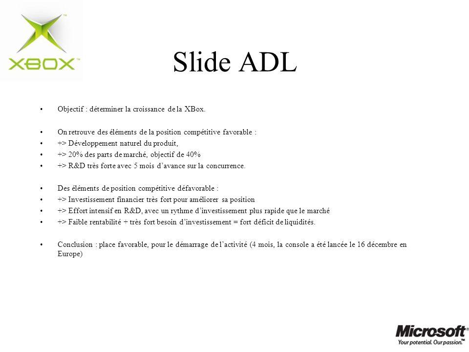 Slide ADL Objectif : déterminer la croissance de la XBox. On retrouve des éléments de la position compétitive favorable : +> Développement naturel du