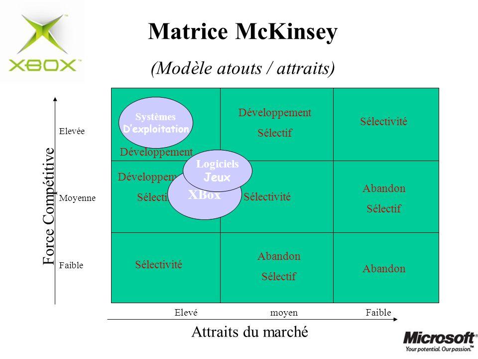 Matrice McKinsey (Modèle atouts / attraits) Force Compétitive Attraits du marché Elevée Moyenne Faible Systèmes Dexploitation ElevémoyenFaible Dévelop