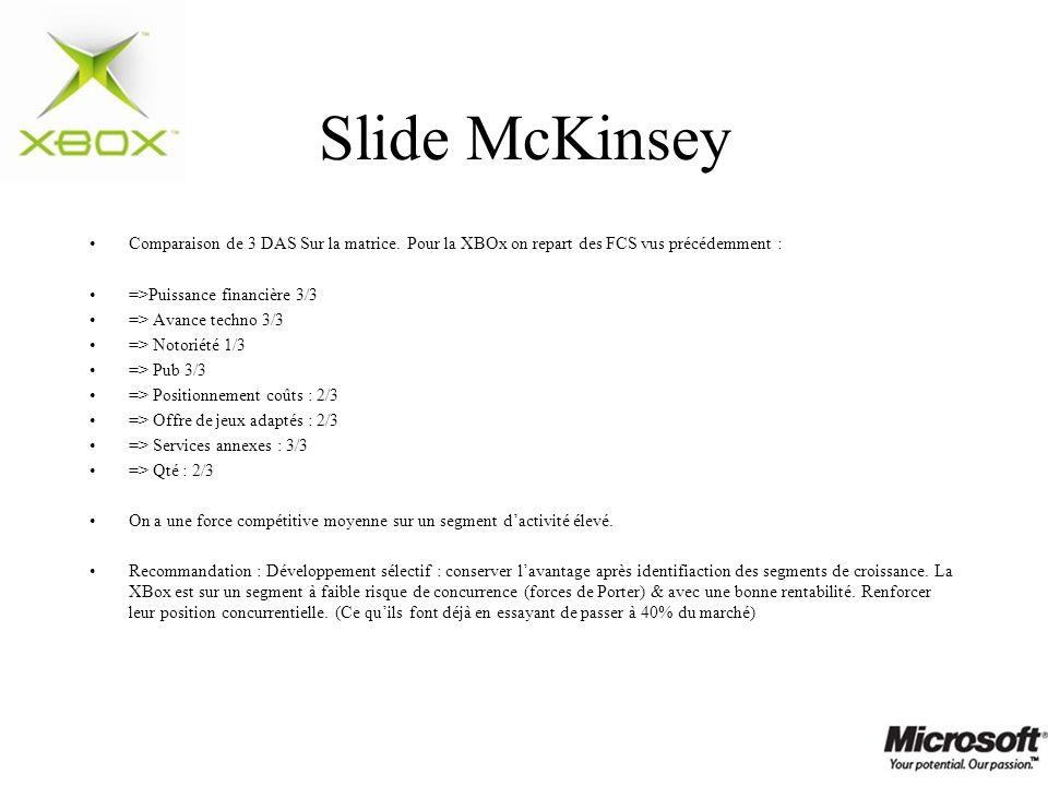 Slide McKinsey Comparaison de 3 DAS Sur la matrice. Pour la XBOx on repart des FCS vus précédemment : =>Puissance financière 3/3 => Avance techno 3/3