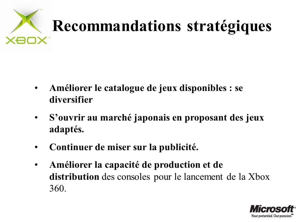 Recommandations stratégiques Améliorer le catalogue de jeux disponibles : se diversifier Souvrir au marché japonais en proposant des jeux adaptés. Con