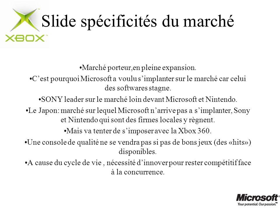 Slide spécificités du marché Marché porteur,en pleine expansion. Cest pourquoi Microsoft a voulu simplanter sur le marché car celui des softwares stag