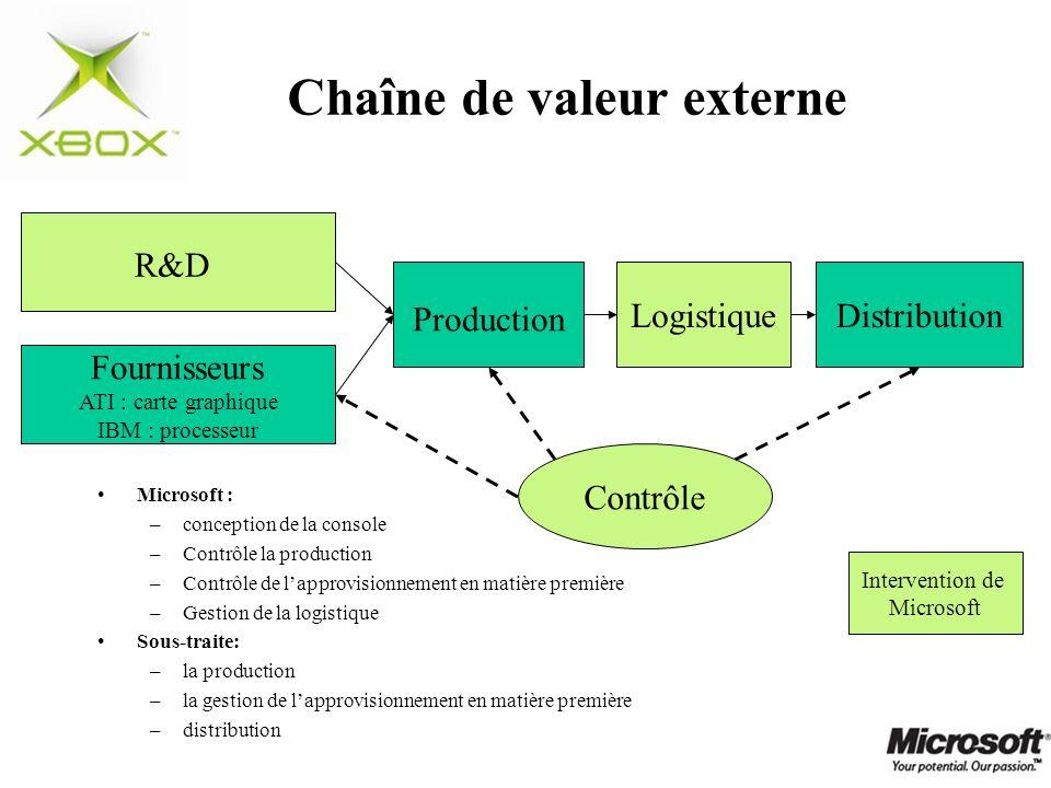 Intervention de Microsoft Chaîne de valeur externe Microsoft : –conception de la console –Contrôle la production –Contrôle de lapprovisionnement en ma