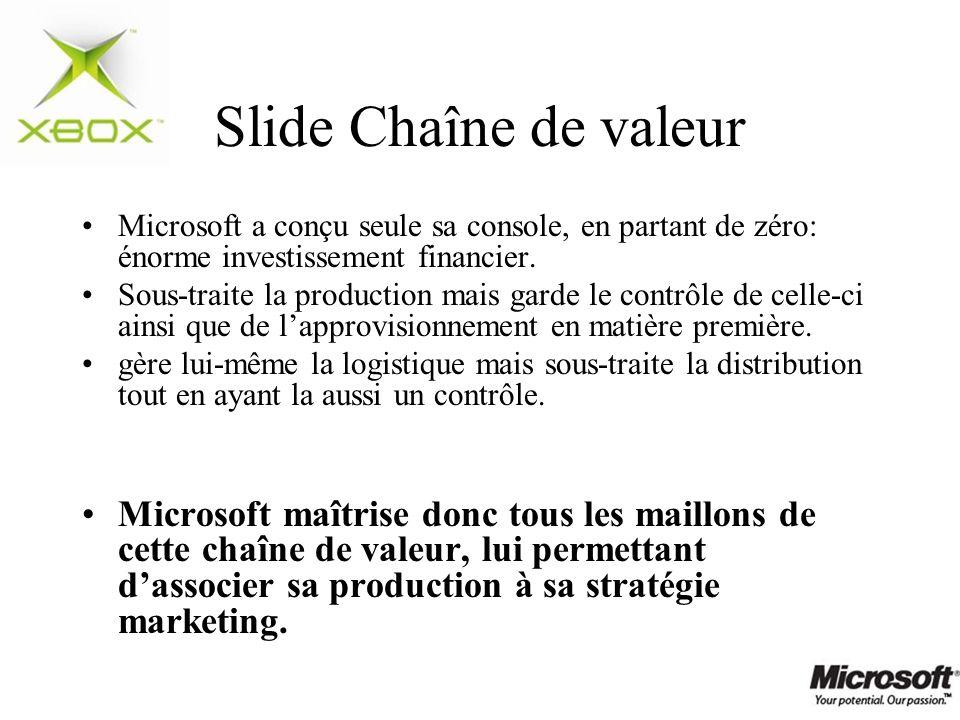 Slide Chaîne de valeur Microsoft a conçu seule sa console, en partant de zéro: énorme investissement financier. Sous-traite la production mais garde l