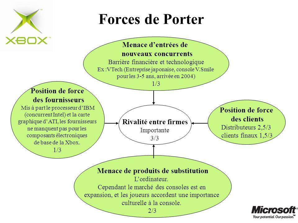 Forces de Porter Menace dentrées de nouveaux concurrents Barrière financière et technologique Ex :VTech (Entreprise japonaise, console V.Smile pour le