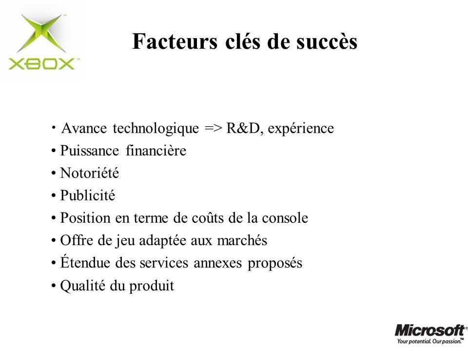 Facteurs clés de succès Avance technologique => R&D, expérience Puissance financière Notoriété Publicité Position en terme de coûts de la console Offr