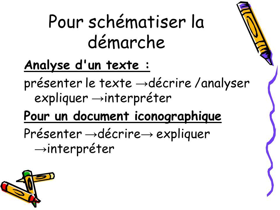 Pour schématiser la démarche Analyse d'un texte : présenter le texte décrire /analyser expliquer interpréter Pour un document iconographique Présenter