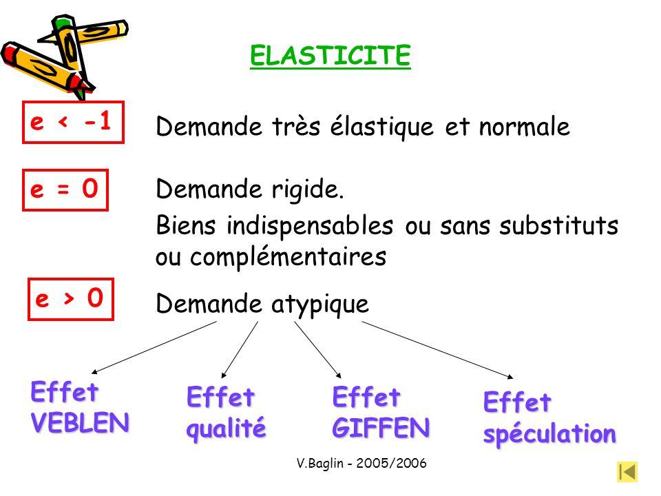 V.Baglin - 2005/2006 ELASTICITE e < -1 Demande très élastique et normale e = 0 Demande rigide. Biens indispensables ou sans substituts ou complémentai